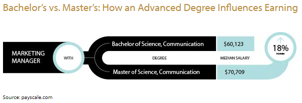 Bachelor's vs. Masters's: How an Advanced Degree Influences Earning. Graphic starts with Marketing Manager and show 2 degree branches. Branch 1 with a Bachelor of Science, Communication and a median salary of $60,123; branch 2 with a Master of Science, Communication and a median salary of $70,709, an 18% increase.