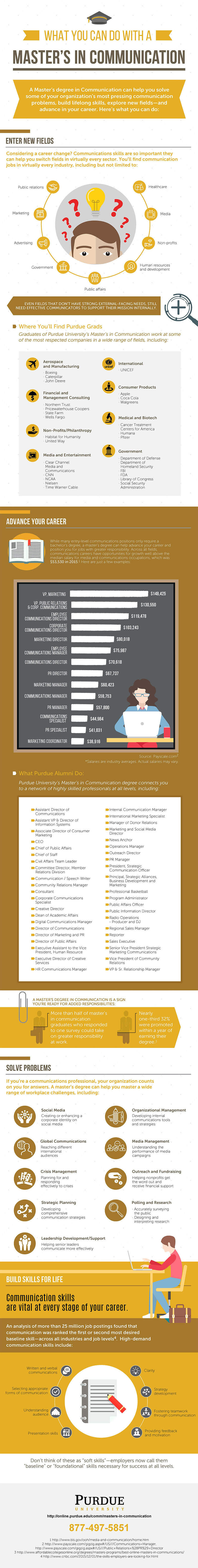 Infographic outlining what you can do with a master's in communication: enter new fields, advance your career, solve problems, and build skills for life.